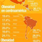 La Epidemia De La Obesidad – Infografia